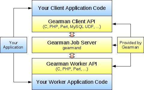 How Does Gearman Work